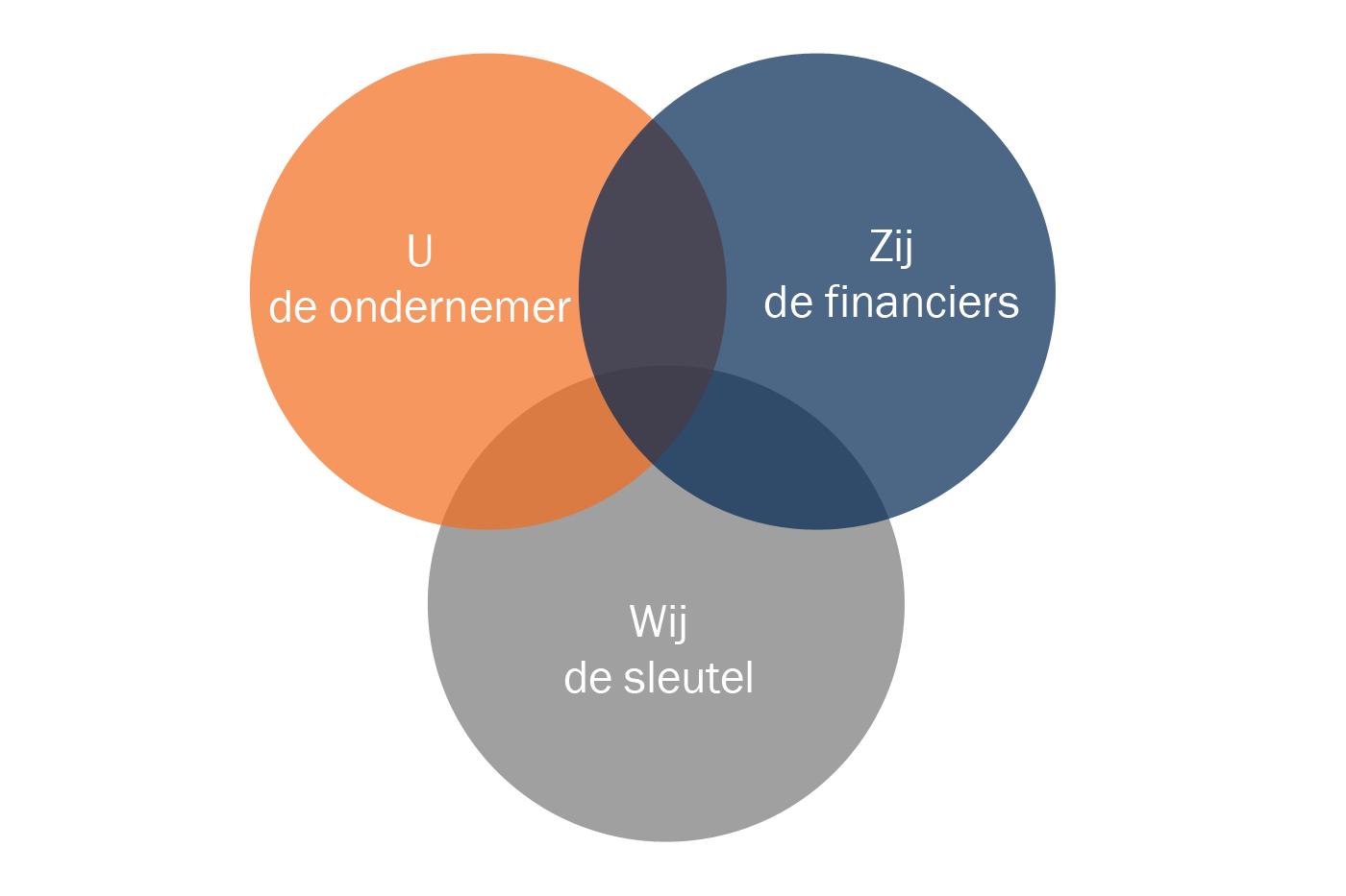 Hoe het werkt als wij u ondersteunen bij het aanvragen van een bedrijfsfinanciering